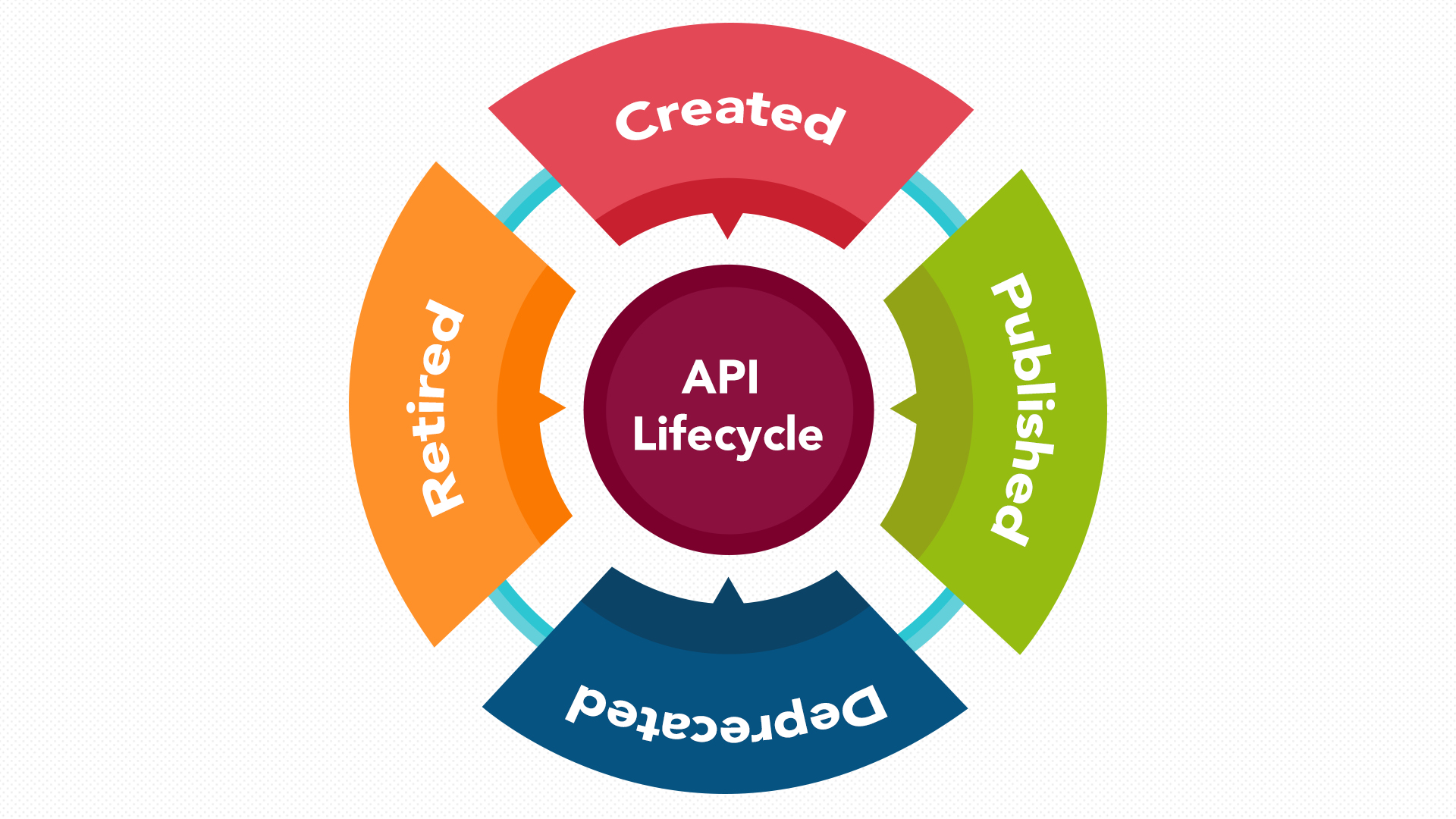 The 4 stages of api lifecycle all that you need to know api lifecycle diagram pooptronica Choice Image