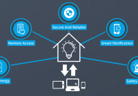 Smart lights are an important part of global IoT