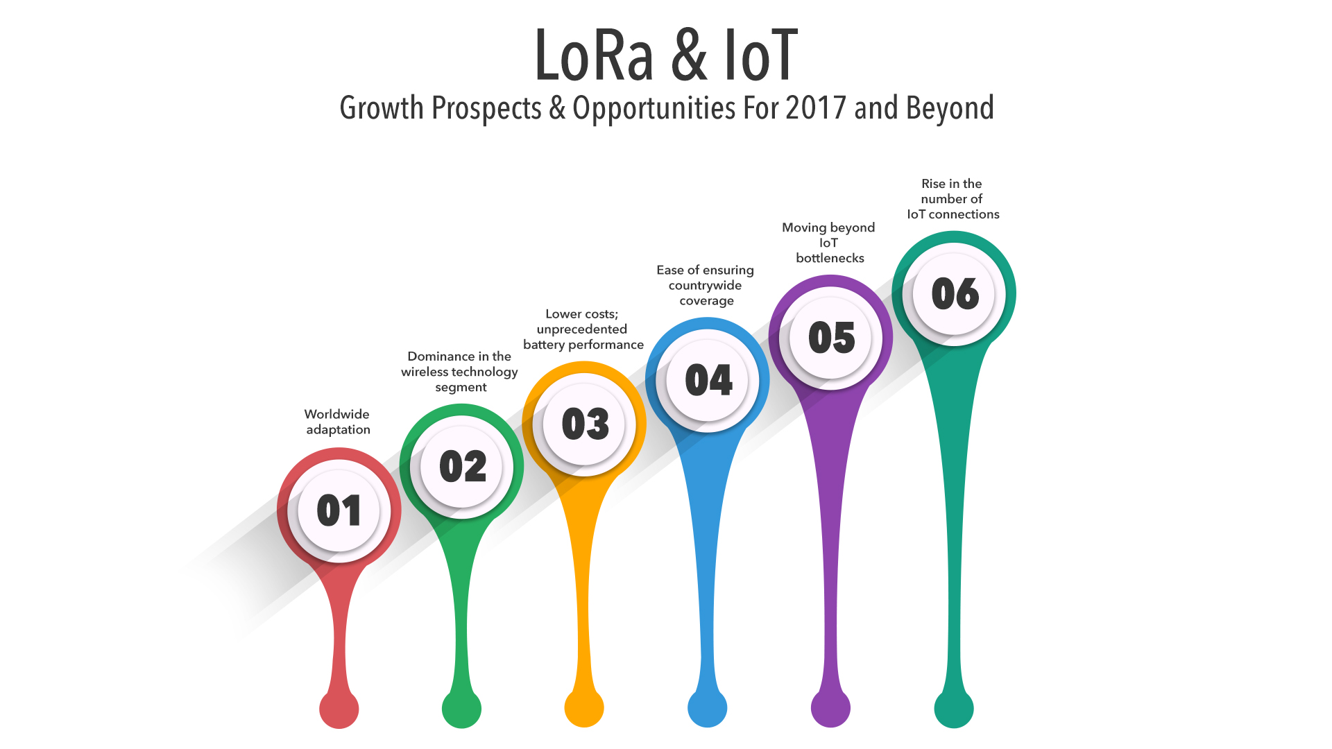 iot and lora technology