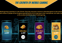 infographic on mobile gaming
